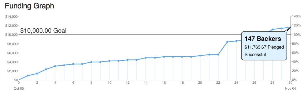 TRIUMPH67 kickstarter funding graph