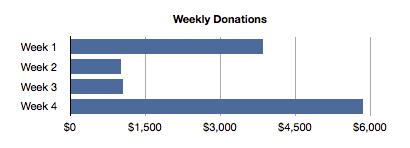 TRIUMPH67 kickstarter pledges per week