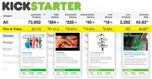 The State of Crowdfunding 2012